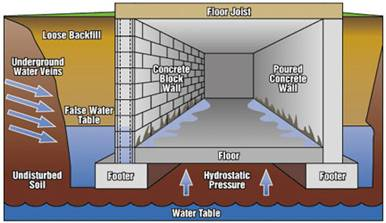 why basements leak