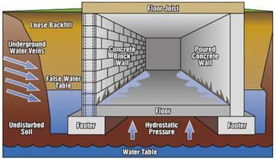 why basements leak